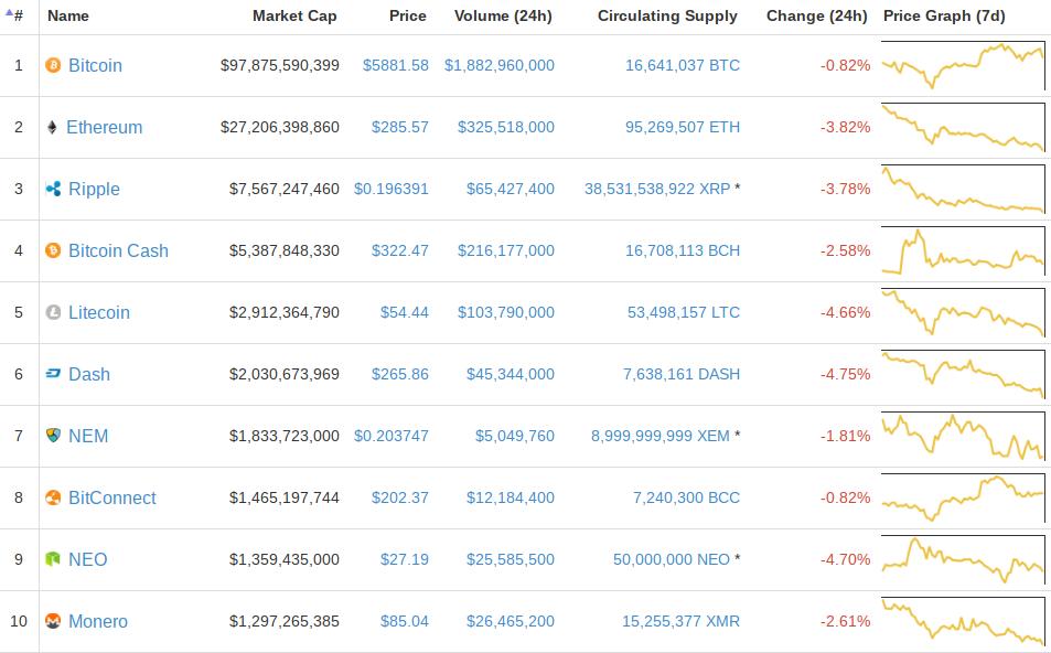 Биткойн цены задерживается ниже $ 6 тыс. Как ожидается, ожидается ралли Altcoin