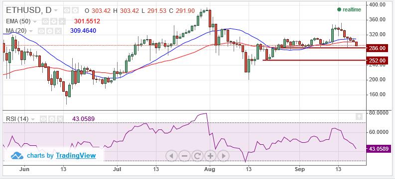 ETH / USD