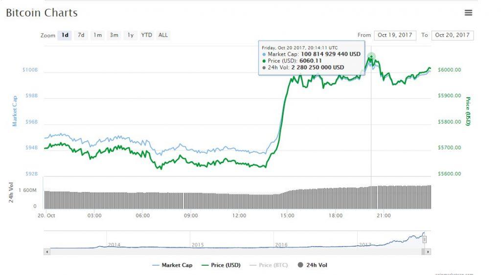 биткоин-биржах достигала 6 060 $ за монету