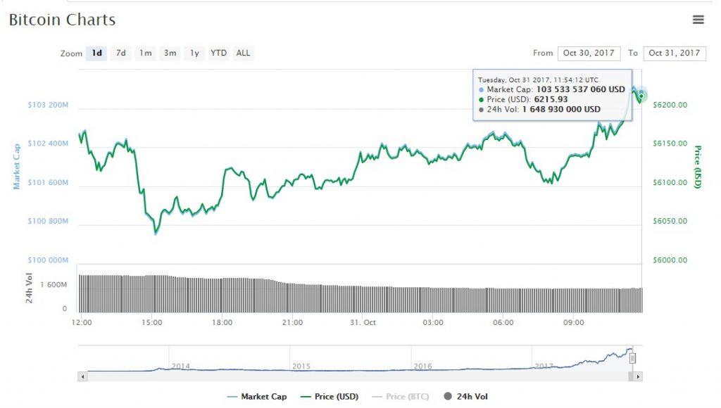 Сегодня 31 октября исполняется ровно 9 лет с того момента как Сатоси Накомото представил миру Bitcoin