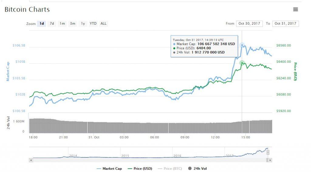 Цена Bitcoin перешла отметку в $6400