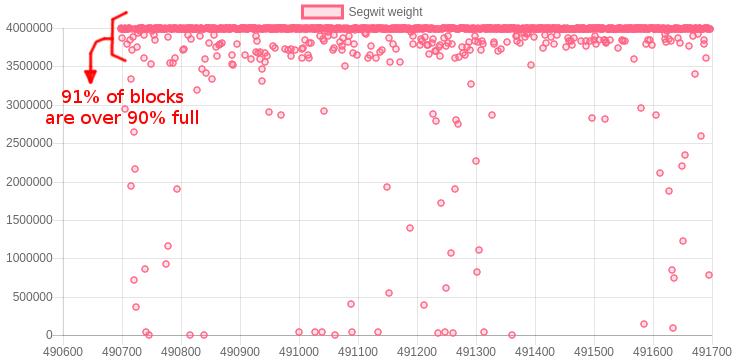 Увеличения предела веса блока Биткоина