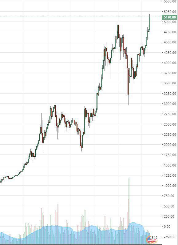 Цена биткоин установила новый рекордный максимум в $ 5219,1 долл.