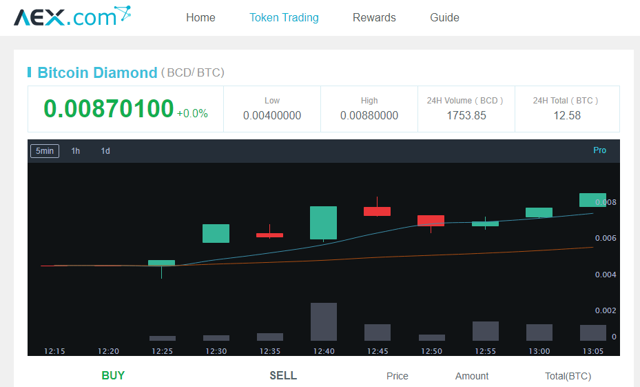 Новый хардфорк в сети биткоин, встречайте Bitcoin Diamond