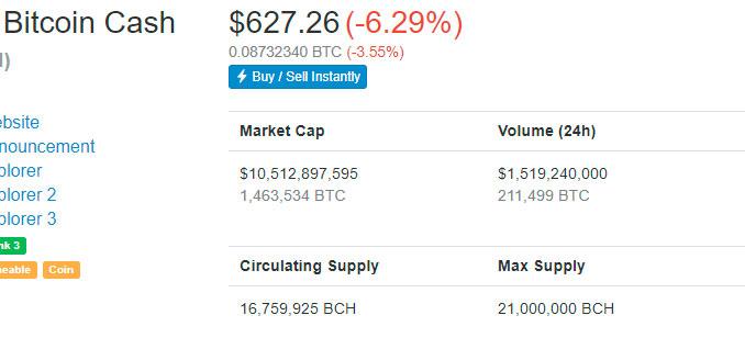 Цена биткоин кеш упала ниже $600 после недели стабильности