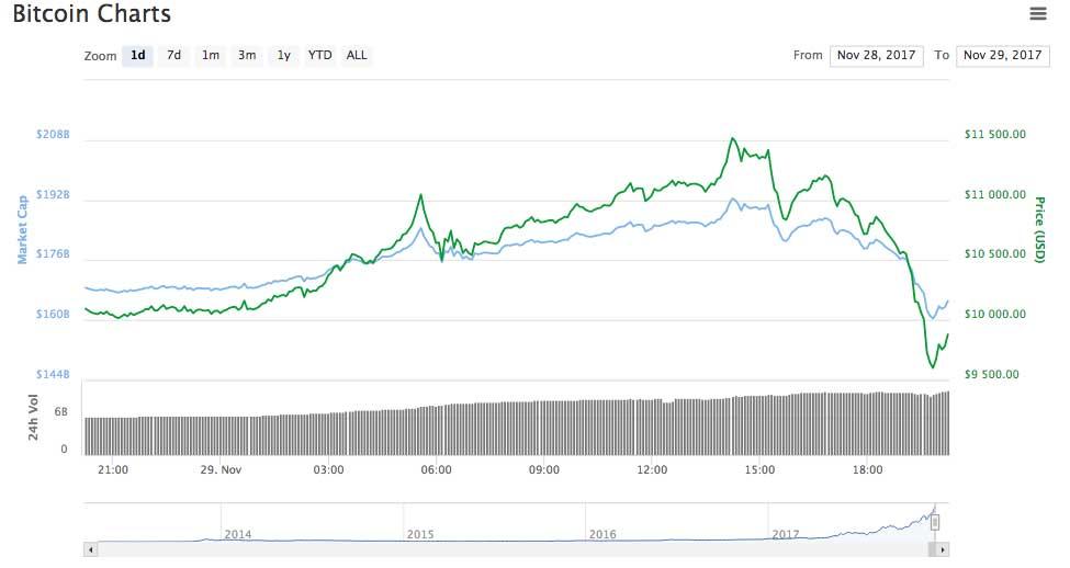 Крупнейшие биржи криптовалют Coinbase и GDAX подверглись перегрузке