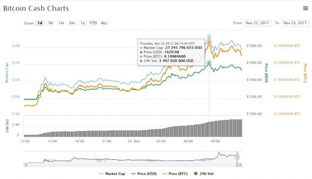 Bitcoin Cash up 17%