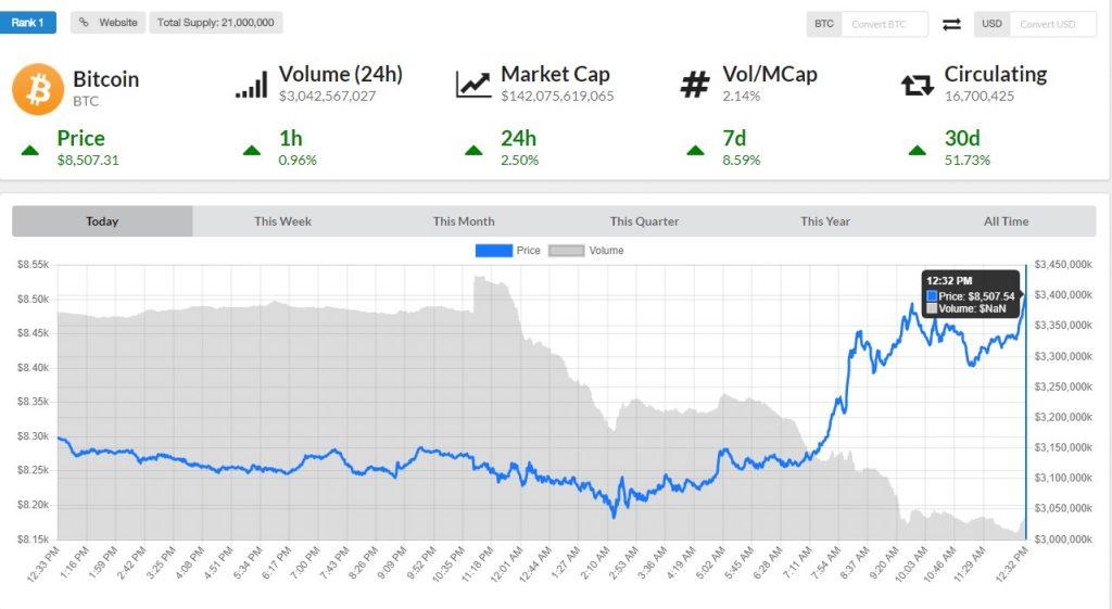 bitcoin price $8500