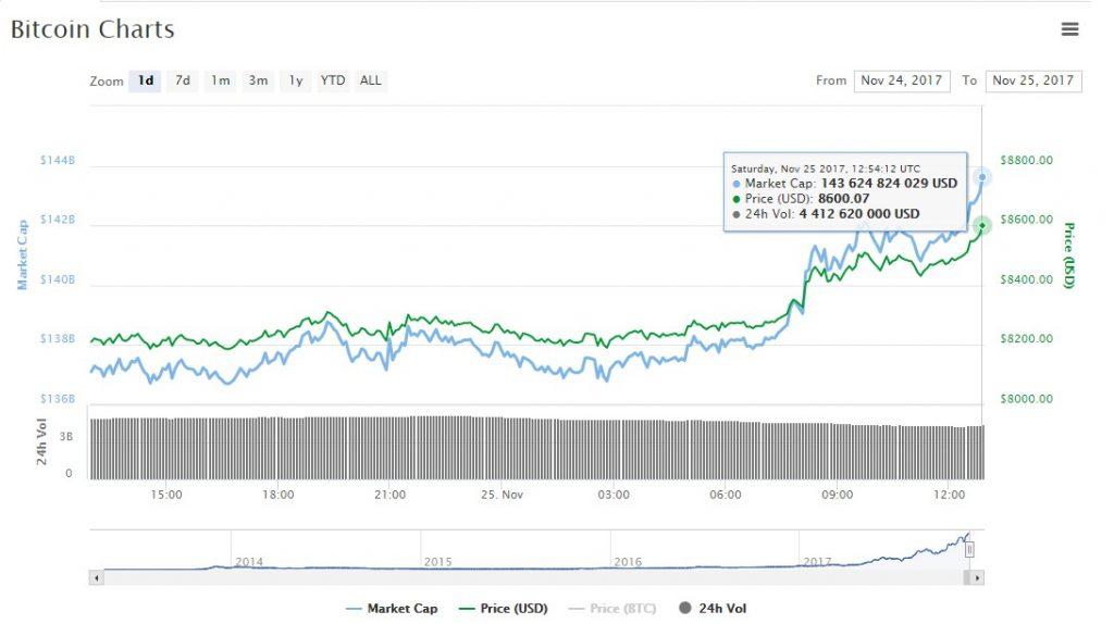 bitcoin price $8600
