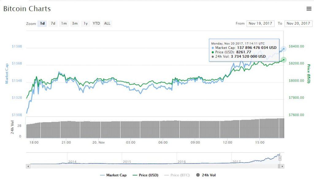 CME Group запустит торги фьючерсами на биткоин 10 декабря