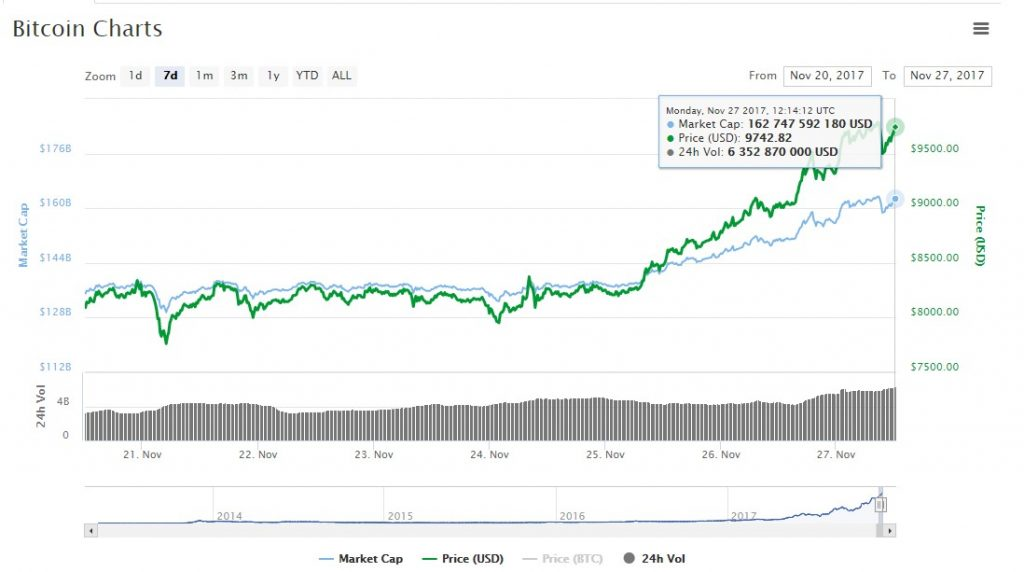 bitcoin chart price $9700