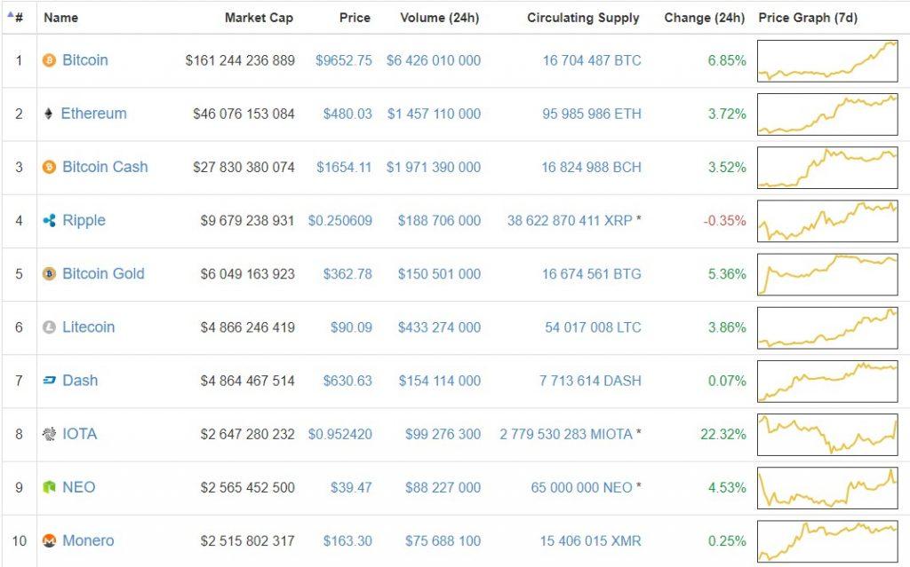 bitcoin gold chart price