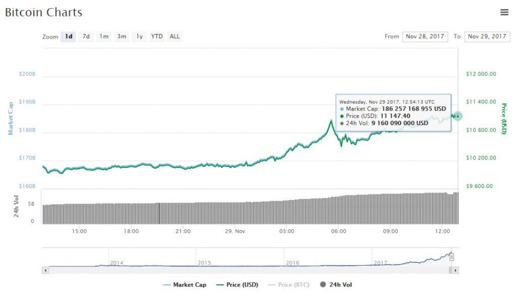 Bitcoin chart price $11000