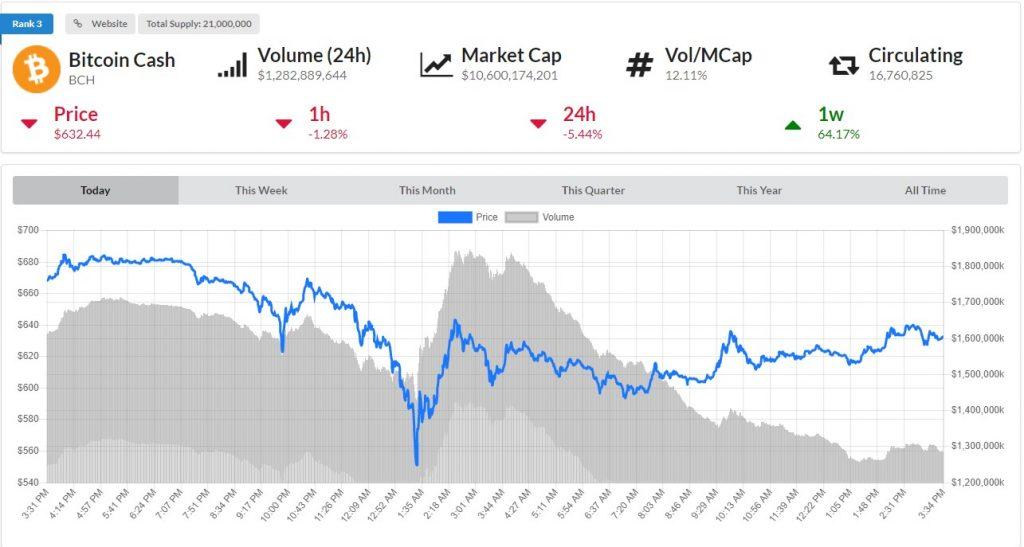 Bitcoin Cash Price Drops Below $600
