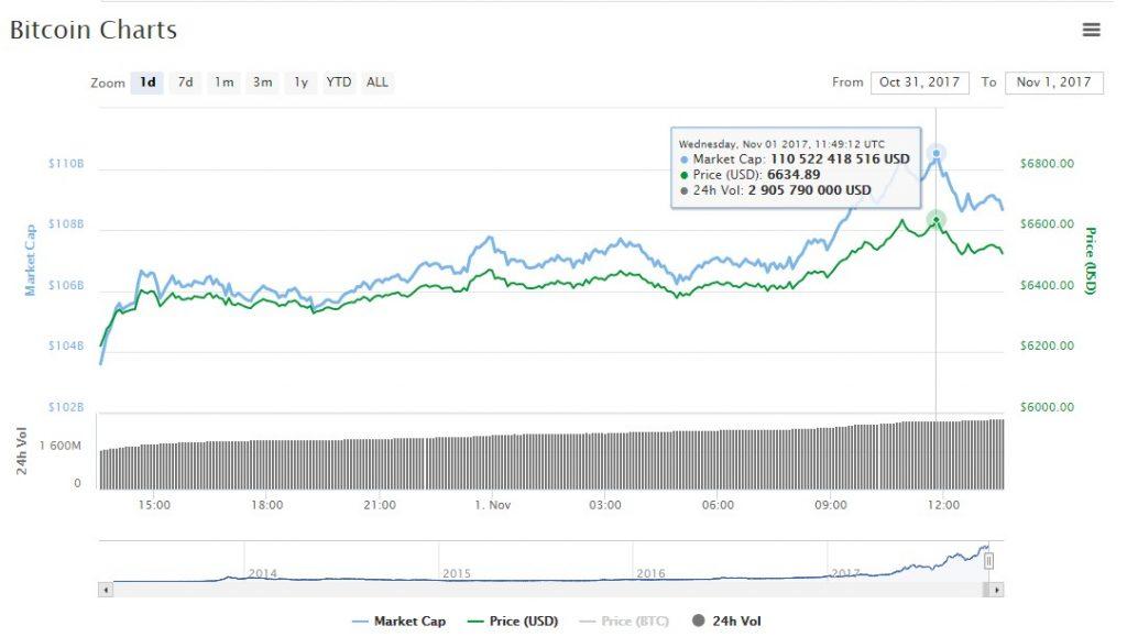 Курс биткоина пробил отметку в 6000 $