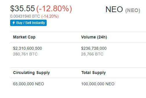 Стоимость NEO за ночь понизилась на 12%