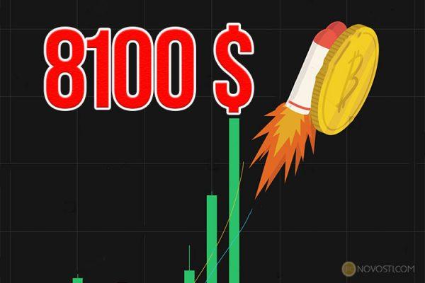 Цена Биткоина достигла нового рекордного максимума в $8100