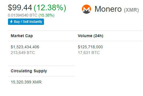 Цена-Monero-снова-выросла-до-100-долларов-в-ответ-на-многозначительные-прогнозы.