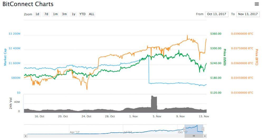 Великобритания-угрожает-закрыть-популярную-платформу-биткоин-инвестиций-BitConnect