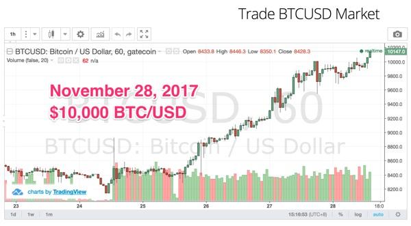 Курс биткоина достиг исторического максимума ,000 на некоторых биткоин-биржах
