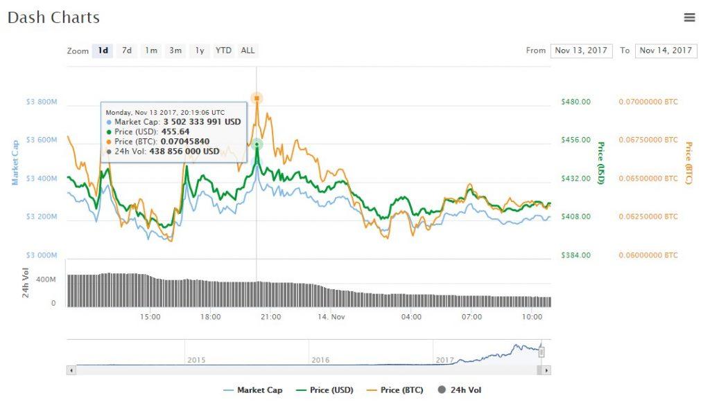 Курс криптовалюты Dash вырос на 35% в течении суток