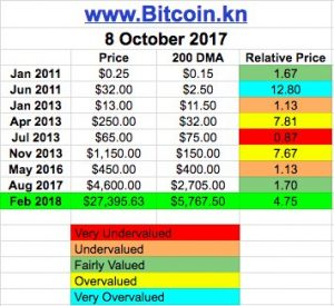 Прогнозы цен на биткоин