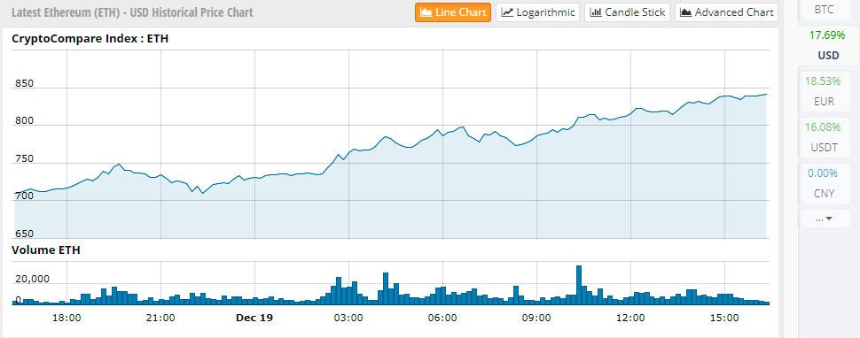 $ 850: цены на Ethereum достигают нового взрывного максимума