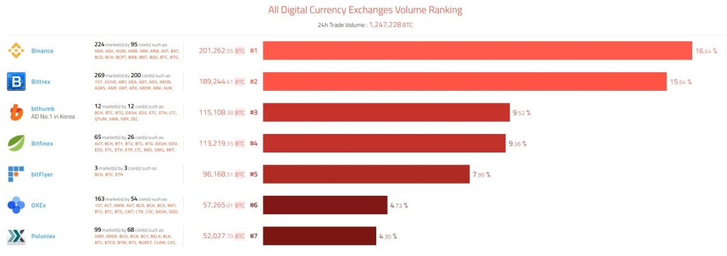 All Digital Currency Exchanges Volume Ranking