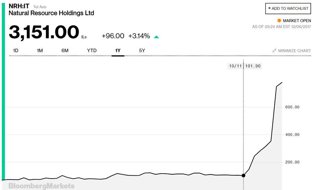 Горнодобывающая компания переходит от добычи природных ресурсов к биткоину