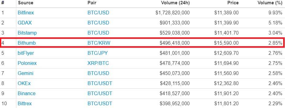 Курс биткоинаупал ниже $ 11000