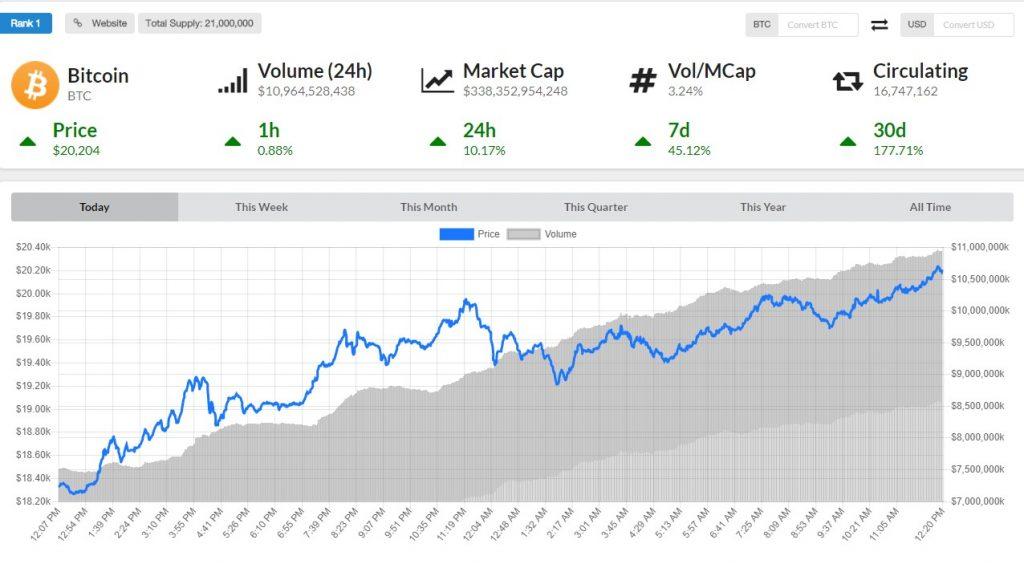 bitcoin chart price $20000