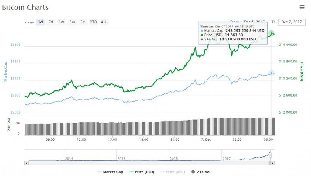 bitcoin chart price $14000