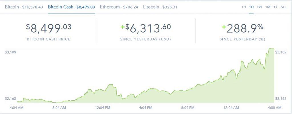 coinbase bitcoin cash chart price