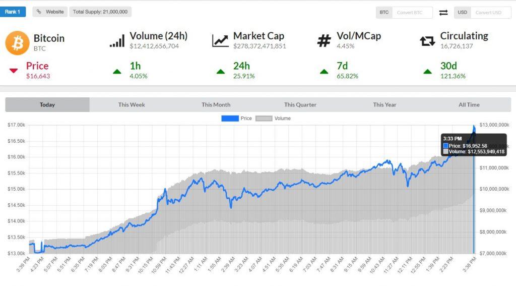 bitcoin chart price $16000