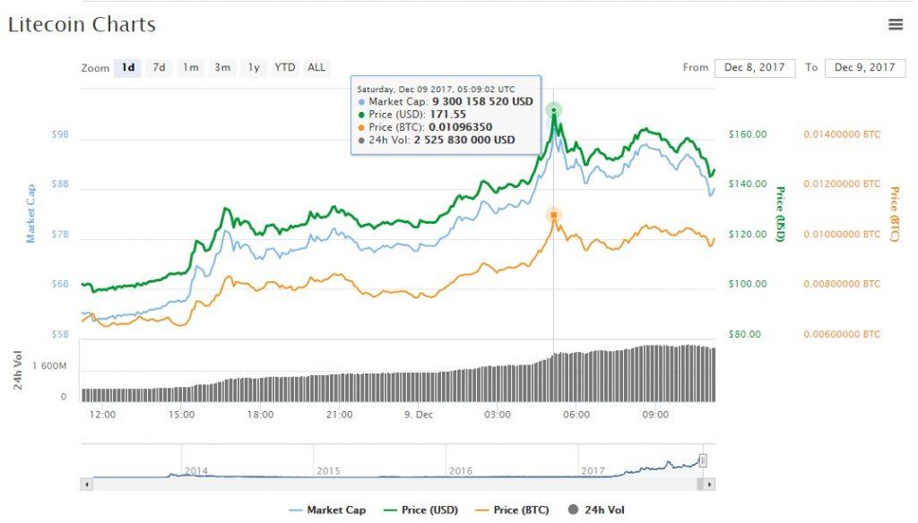 litecoin chart price $150