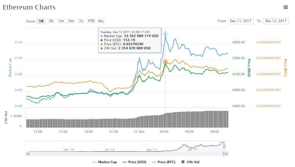 chart price ethereum $550