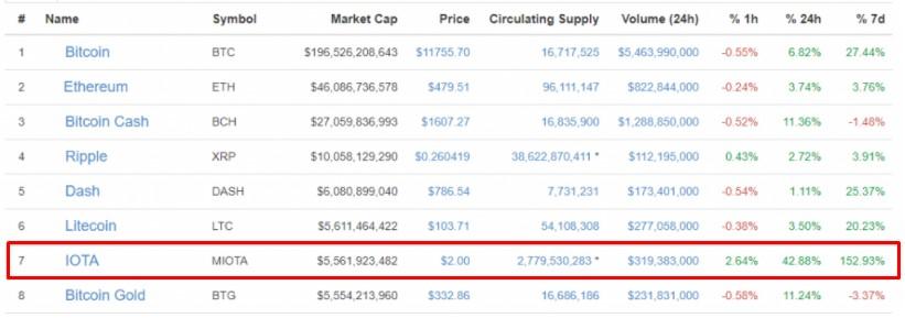 Chart price IOT