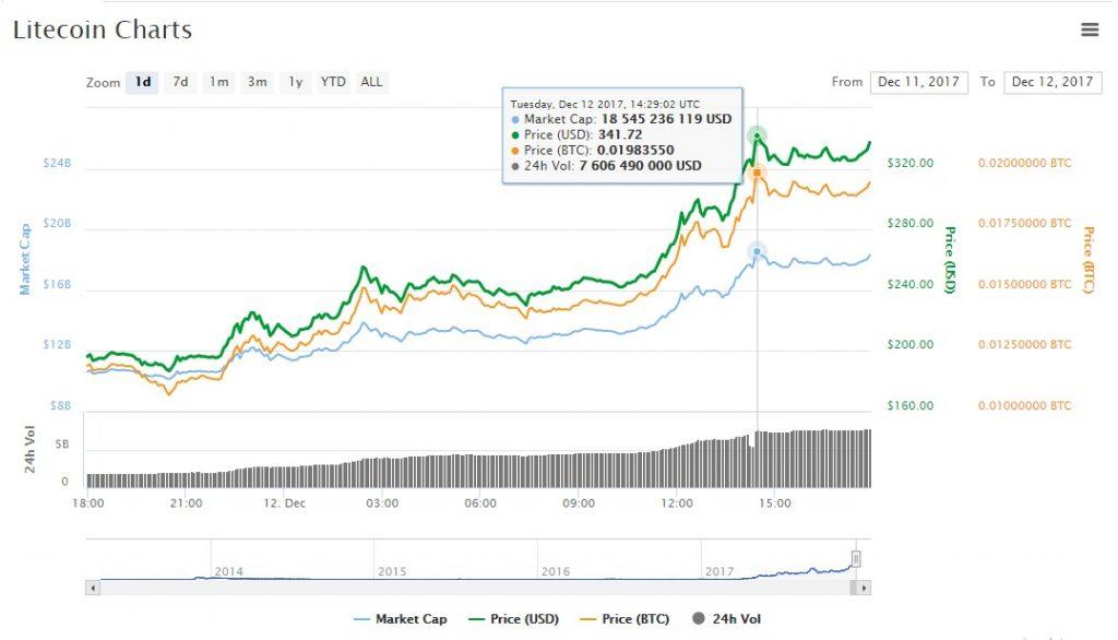 Litecoin chart price $340