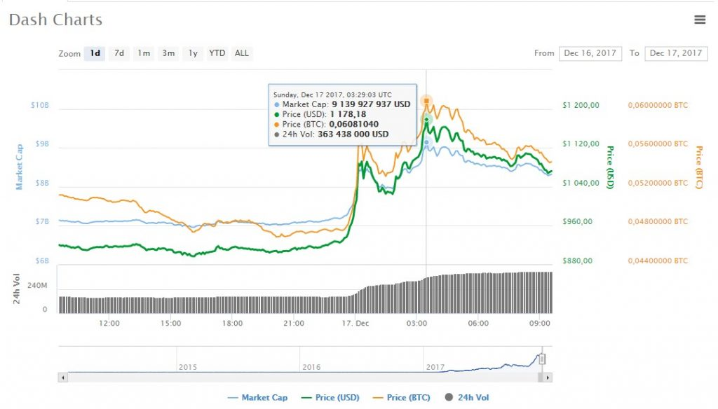 dash chart price $1100