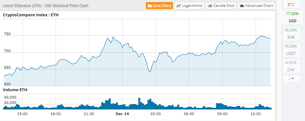 Цена Ethereum выросла на20% за 24 часа, достигнув рекордного уровня в 752 доллара