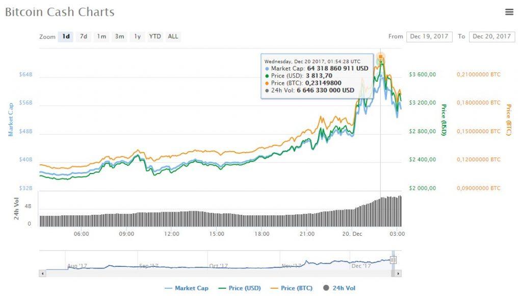 bitcoin cash chart price 3500