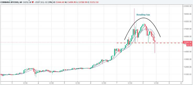 Исправлена ошибка?Цены на биткоин отступают после скачка до 17 000 долларов