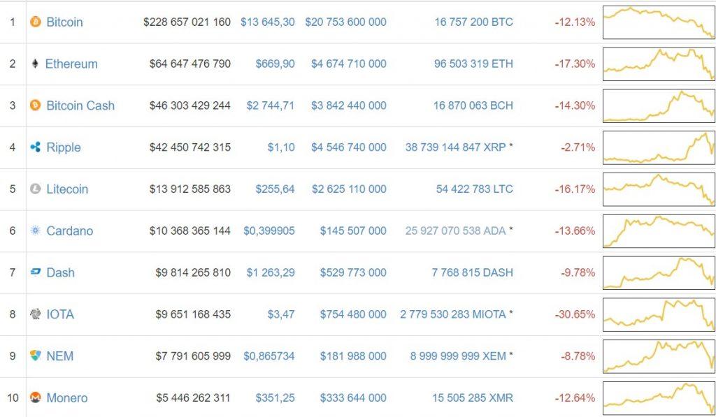 crypto chart list