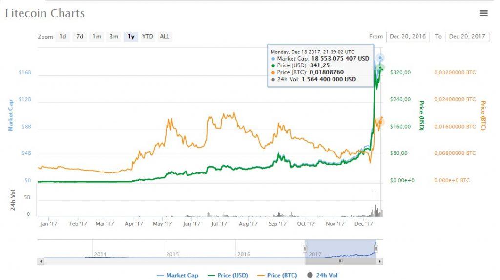 litecoin chart price
