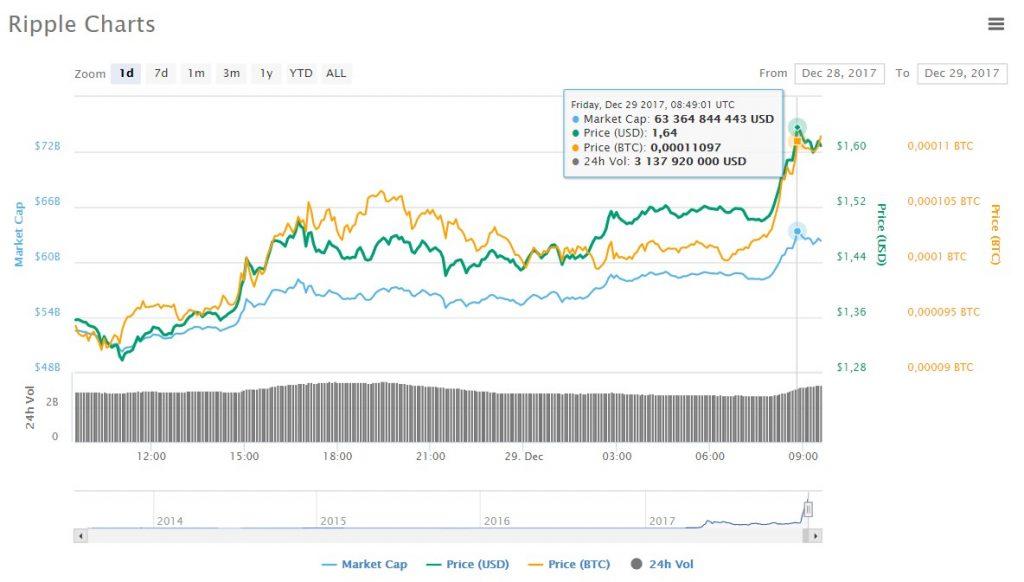 ripple chart price