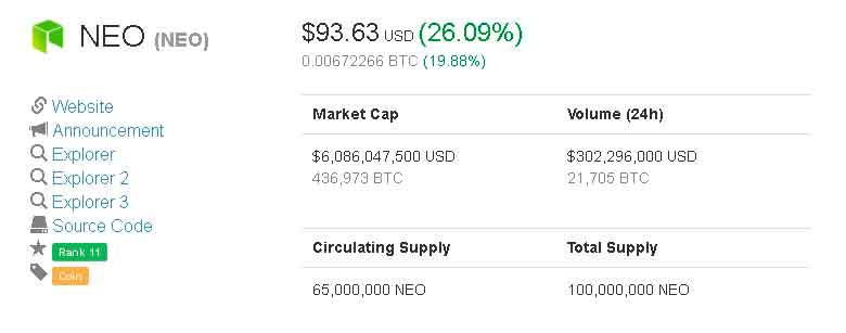 Курс NEO нацелен на $100