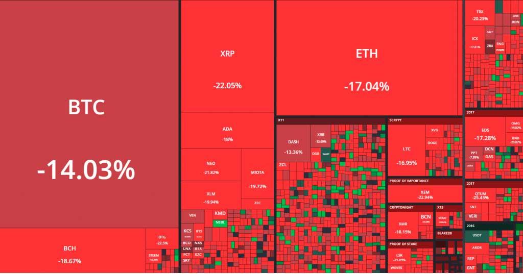 Криптовалютный рынок продолжает свое падение, теряя около 20% стоимости