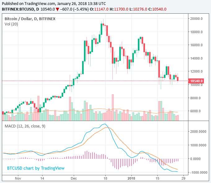 CoinCheck спровоцировал падение криптовалют? Анализ цен