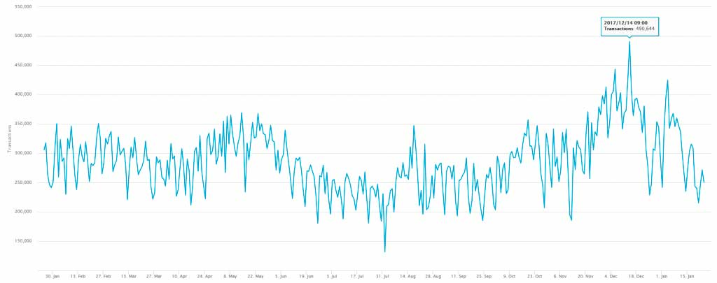 Курс Bitcoin, Ethereum и Cardano восстанавливают свои позиции