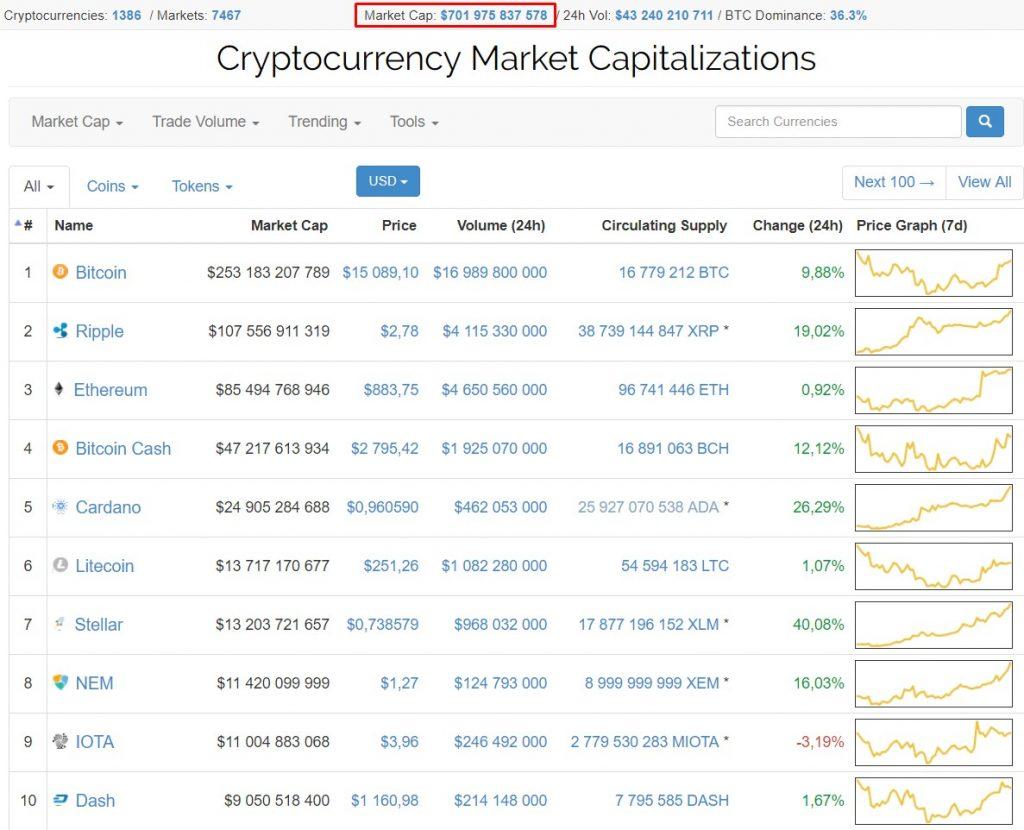 Market Cap $701 975 837 578